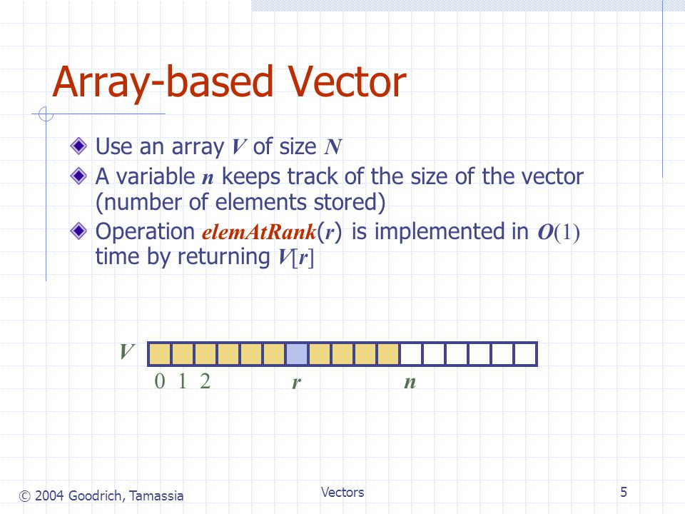 © 2004 Goodrich, Tamassia Vectors6 Insertion In operation insertAtRank ( r, o ), we need to make room for the new element by shifting forward the n  r elements V[r], …, V[n  1] In the worst case ( r  0 ), this takes O(n) time V 012n r V 012n r V 012n o r