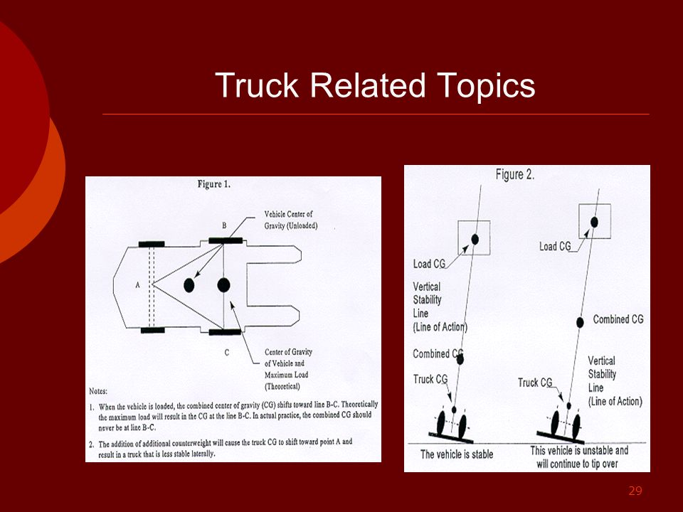 29 Truck Related Topics