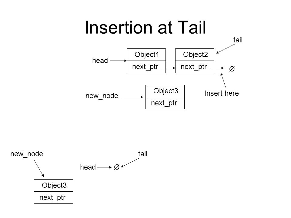 Insertion at Tail Ø head Object3 next_ptr new_nodetail Object1 next_ptr Ø head Object2 next_ptr Object3 next_ptr Insert here tail new_node