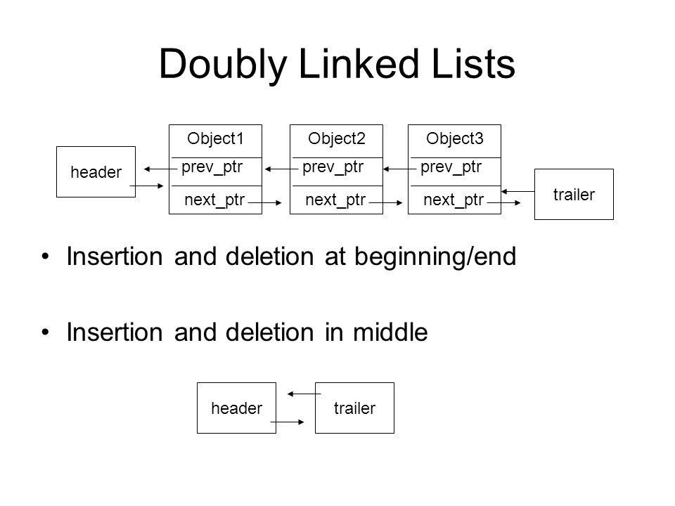 Doubly Linked Lists Insertion and deletion at beginning/end Insertion and deletion in middle Object3 prev_ptr next_ptr trailer Object2 prev_ptr next_ptr Object1 prev_ptr next_ptr header trailerheader