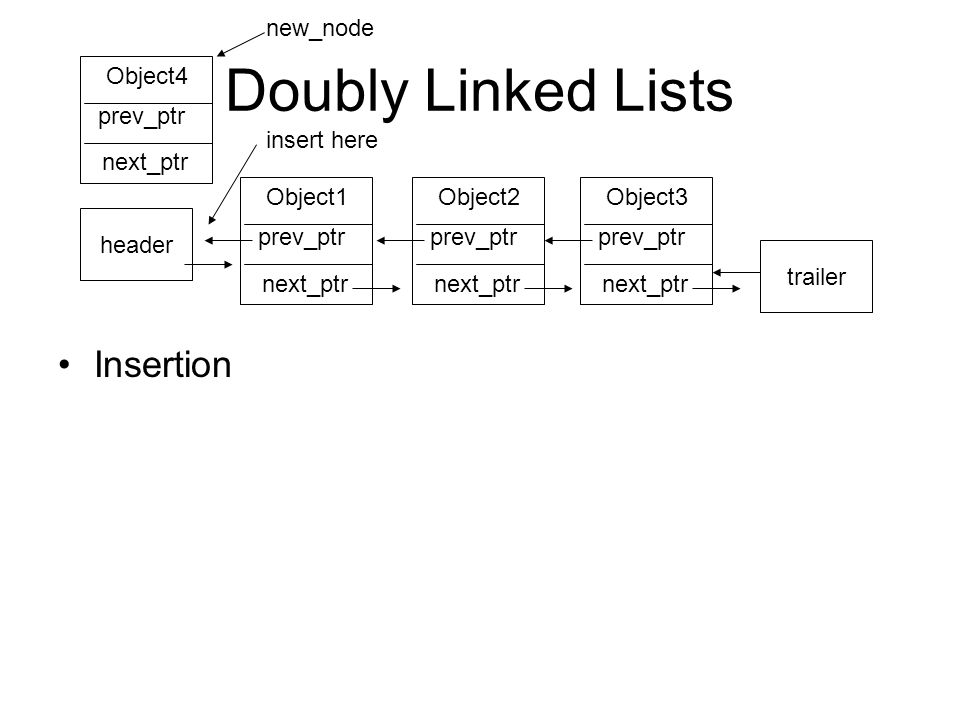 Doubly Linked Lists Insertion Object3 prev_ptr next_ptr trailer Object2 prev_ptr next_ptr Object1 prev_ptr next_ptr header Object4 prev_ptr next_ptr insert here new_node