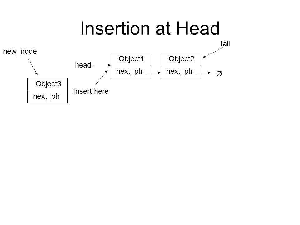Insertion at Head Create new_node –store object in new_node Point new_node next_ptr to the node head points to Object1 next_ptr Ø head Object2 next_ptr Object3 next_ptr new_node tail