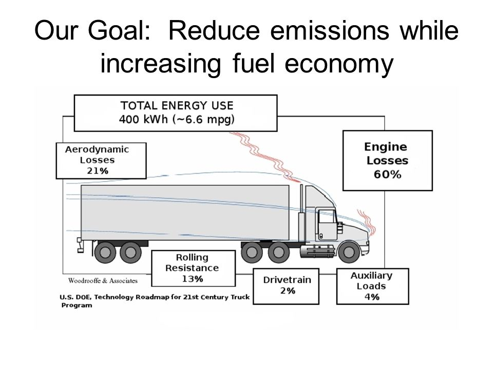 EPA SmartWay tests Phase I (2004-2005) –ROVER PEMS –Mack cooled EGR engine & 2004 emission standards –Single wide tires (2 types), aluminum wheels, trailer aerodynamic fairings (front, side (2 types), rear) Phase II (2005-2006) –SEMTECH-D PEMS and portable fuel tank –Kenworth T600 with 2004 CAT ACERT engine and Freightliner FLD120 with 2000 DDC-60 engine –Single wide tires (2 types), aluminum wheels, trailer aerodynamic fairings (front, side (2 types), rear (2 types))