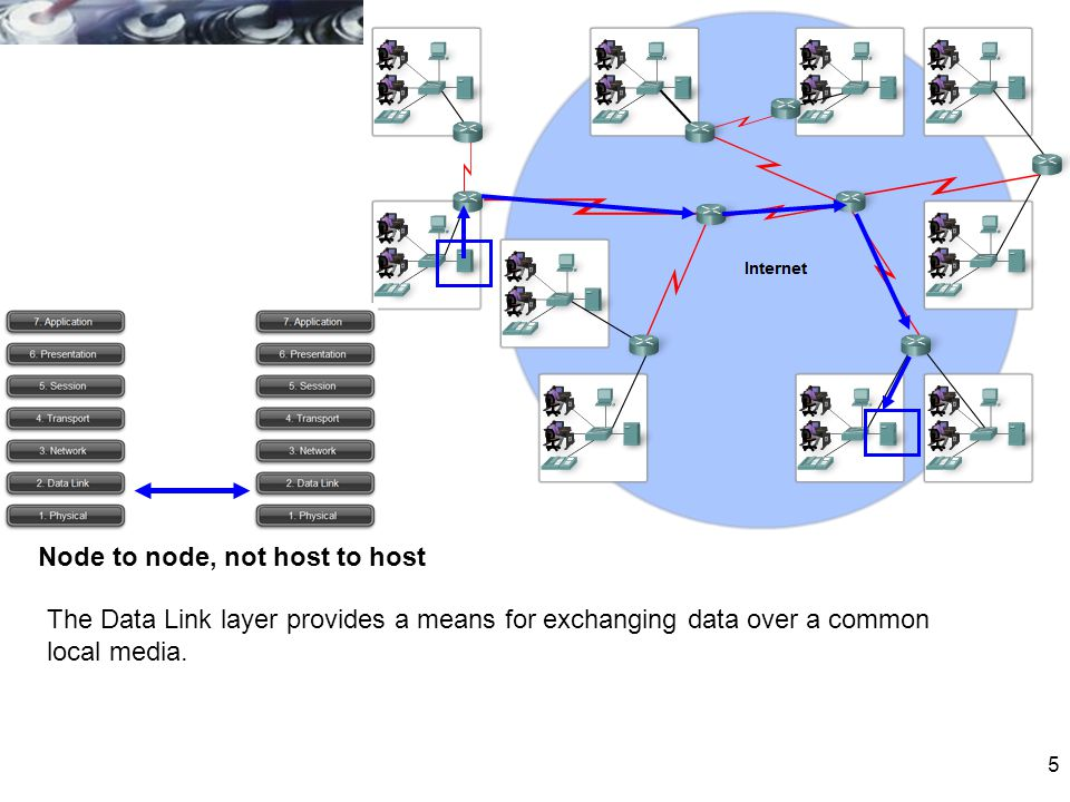 5 Node to node, not host to host The Data Link layer provides a means for exchanging data over a common local media.