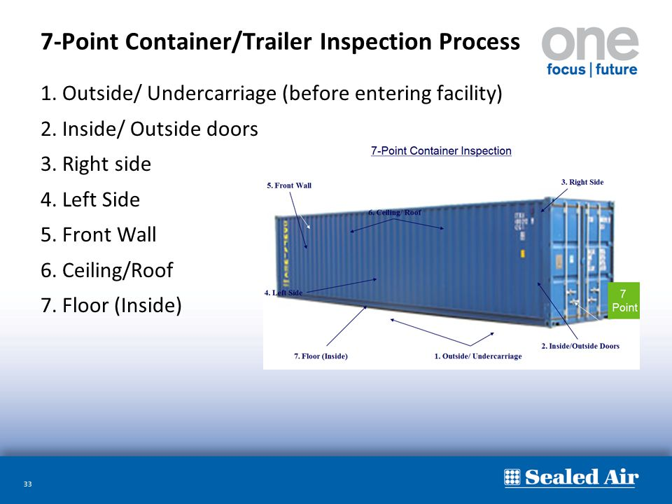 33 7-Point Container/Trailer Inspection Process 1. Outside/ Undercarriage (before entering facility) 2. Inside/ Outside doors 3. Right side 4. Left Si