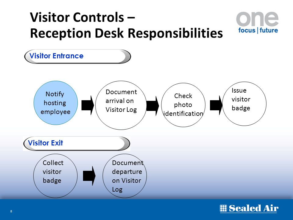 8 Visitor Controls – Reception Desk Responsibilities Visitor Entrance Visitor Exit Notify hosting employee Document arrival on Visitor Log Collect vis