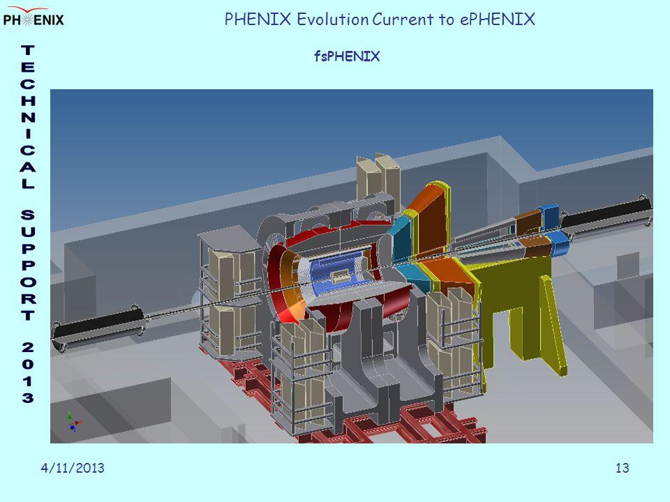 4/11/201313 PHENIX Evolution Current to ePHENIX fsPHENIX