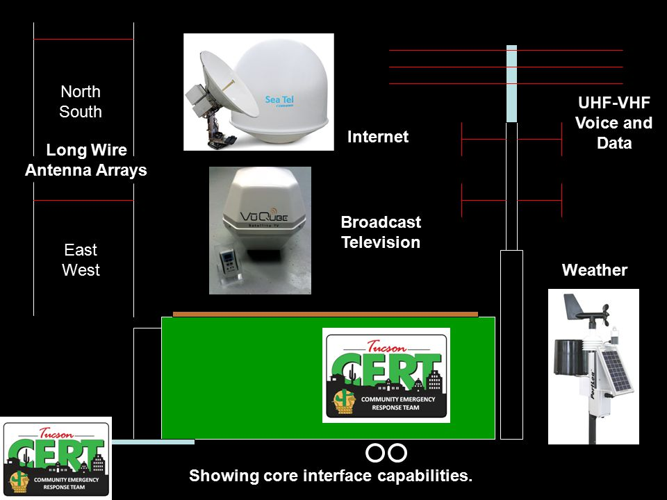 North South East West Long Wire Antenna Arrays Internet Broadcast Television Weather Showing core interface capabilities.