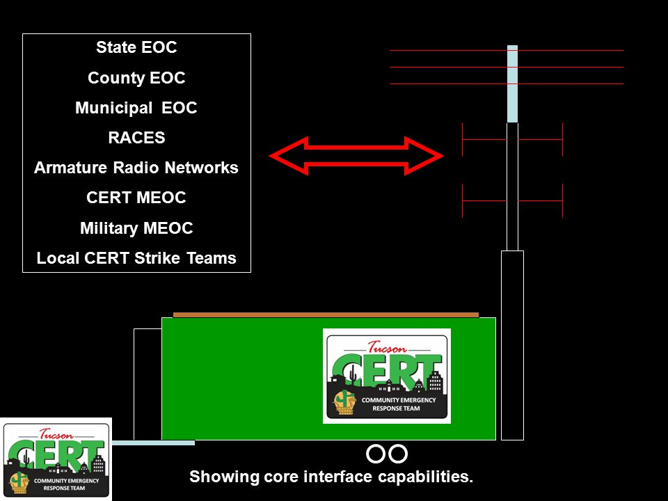 State EOC County EOC Municipal EOC RACES Armature Radio Networks CERT MEOC Military MEOC Local CERT Strike Teams Showing core interface capabilities.