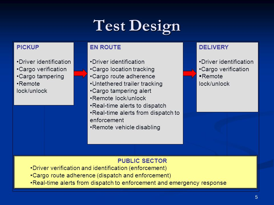 5 Test Design PICKUP Driver identification Cargo verification Cargo tampering Remote lock/unlock EN ROUTE Driver identification Cargo location tracking Cargo route adherence Untethered trailer tracking Cargo tampering alert Remote lock/unlock Real-time alerts to dispatch Real-time alerts from dispatch to enforcement Remote vehicle disabling DELIVERY Driver identification Cargo verification  Remote lock/unlock PUBLIC SECTOR Driver verification and identification (enforcement) Cargo route adherence (dispatch and enforcement) Real-time alerts from dispatch to enforcement and emergency response