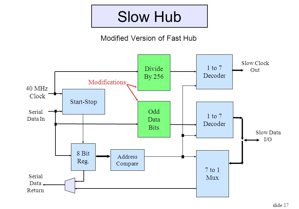slide 17 Slow Hub Modified Version of Fast Hub Serial Data In 40 MHz Clock Slow Clock Out Start-Stop 8 Bit Reg. Address Compare 1 to 7 Decoder 1 to 7