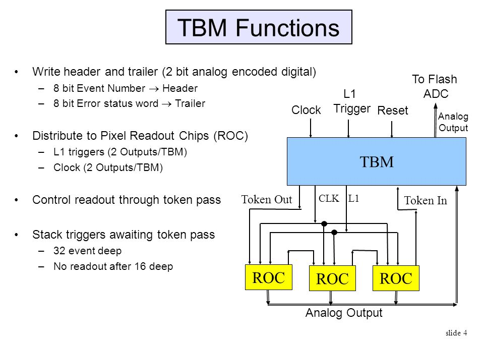 slide 4 TBM Functions Write header and trailer (2 bit analog encoded digital) –8 bit Event Number  Header –8 bit Error status word  Trailer Distribu