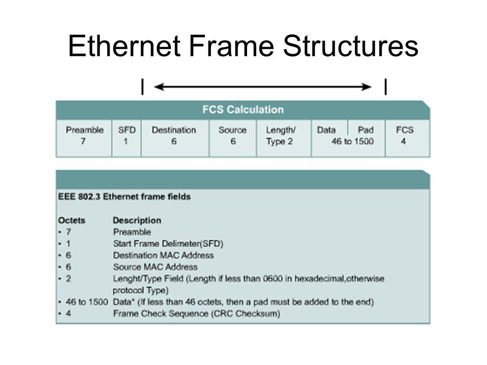 Ethernet Frame Structures