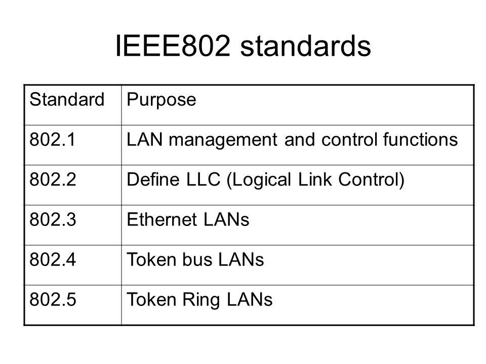 IEEE802 standards StandardPurpose 802.1LAN management and control functions 802.2Define LLC (Logical Link Control) 802.3Ethernet LANs 802.4Token bus LANs 802.5Token Ring LANs