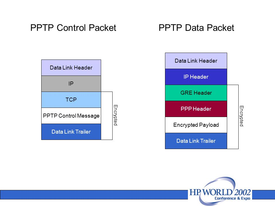 PPTP Control PacketPPTP Data Packet Data Link Header IP TCP PPTP Control Message Data Link Trailer Data Link Header IP Header GRE Header PPP Header En
