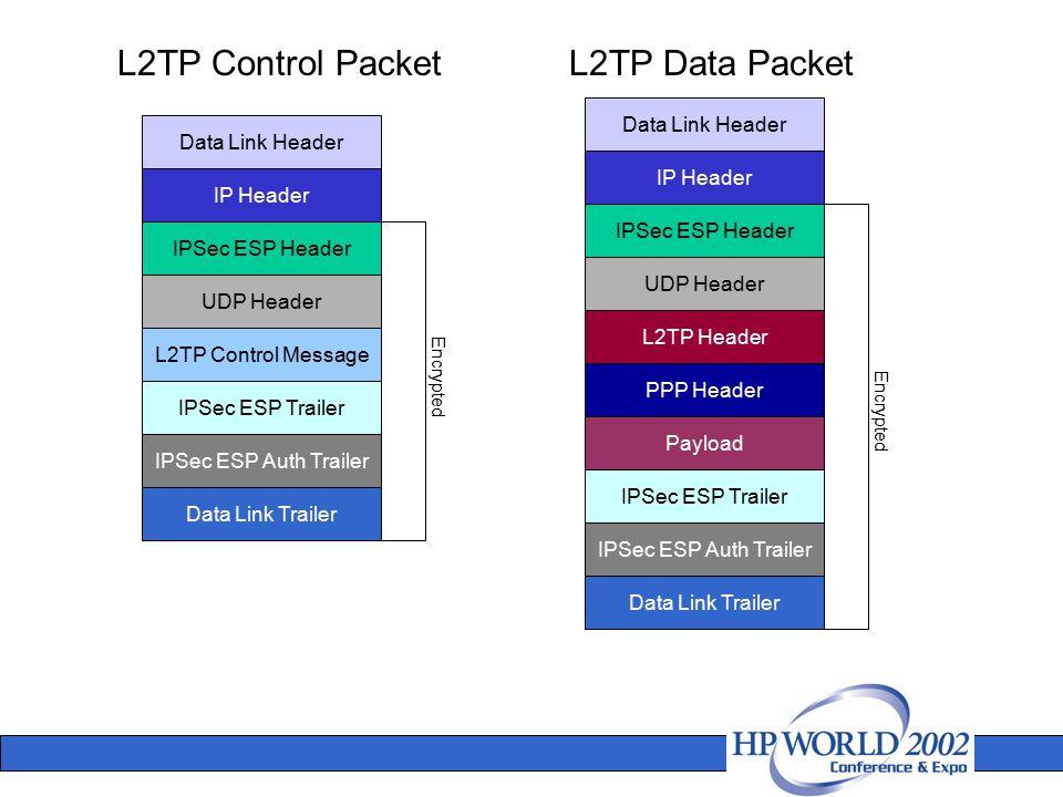 L2TP Data PacketL2TP Control Packet Data Link Header IP Header IPSec ESP Header UDP Header L2TP Control Message IPSec ESP Trailer IPSec ESP Auth Trail