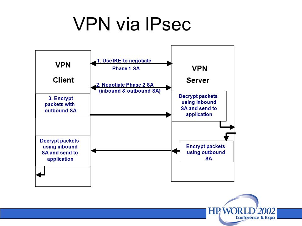 VPN via IPsec VPN Client Decrypt packets using inbound SA and send to application 3. Encrypt packets with outbound SA 1. Use IKE to negotiate 2. Negot