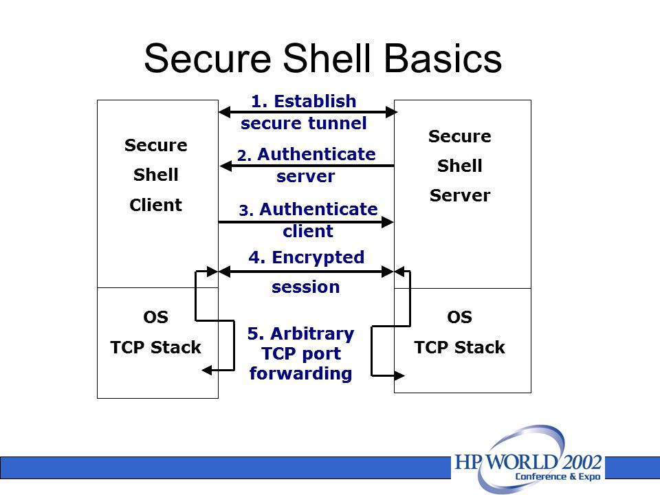 Secure Shell Basics Secure Shell Client Secure Shell Server 1.Establish secure tunnel 2. Authenticate server 4. Encrypted session 3. Authenticate clie