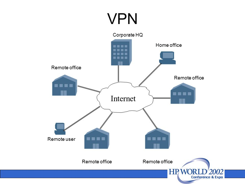 Corporate HQ Remote office Home office Remote user VPN Internet