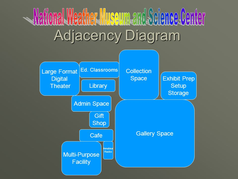Admin Space Ed. Classrooms Cafe Large Format Digital Theater Multi-Purpose Facility Gallery Space Exhibit Prep Setup Storage Library Gift Shop Amateur