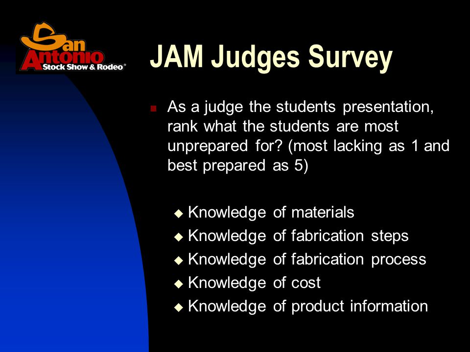 As a judge the students presentation, rank what the students are most unprepared for.