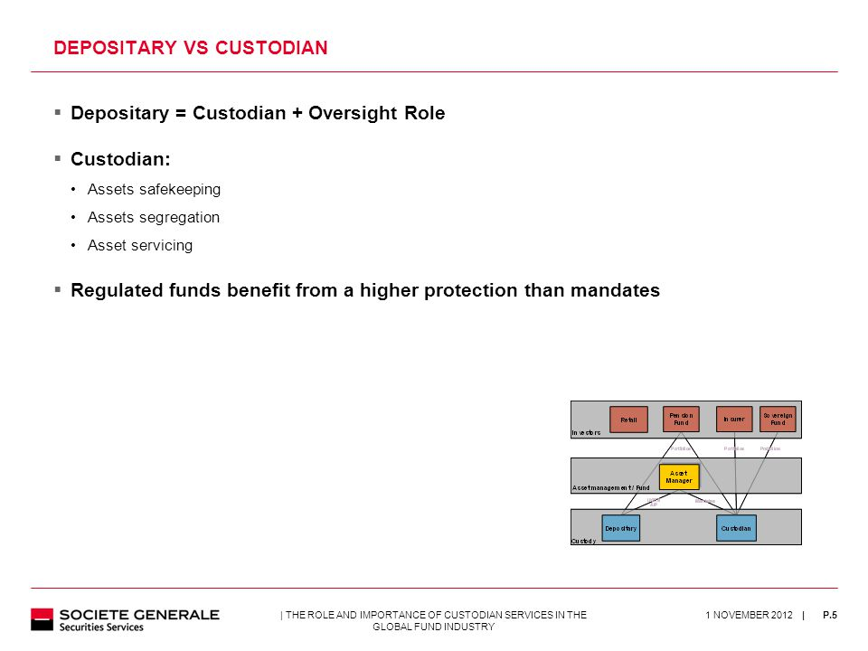 | 1 NOVEMBER 2012P.5| THE ROLE AND IMPORTANCE OF CUSTODIAN SERVICES IN THE GLOBAL FUND INDUSTRY  Depositary = Custodian + Oversight Role  Custodian: