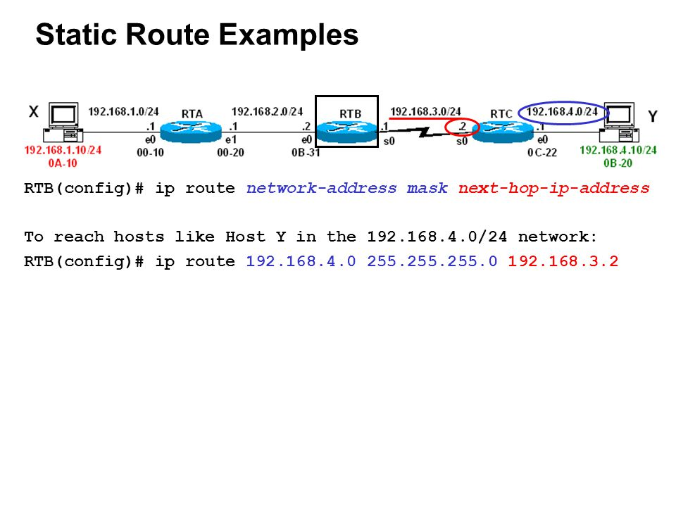 Static Route Examples RTB(config)# ip route network-address mask next-hop-ip-address To reach hosts like Host Y in the 192.168.4.0/24 network: RTB(config)# ip route 192.168.4.0 255.255.255.0 192.168.3.2