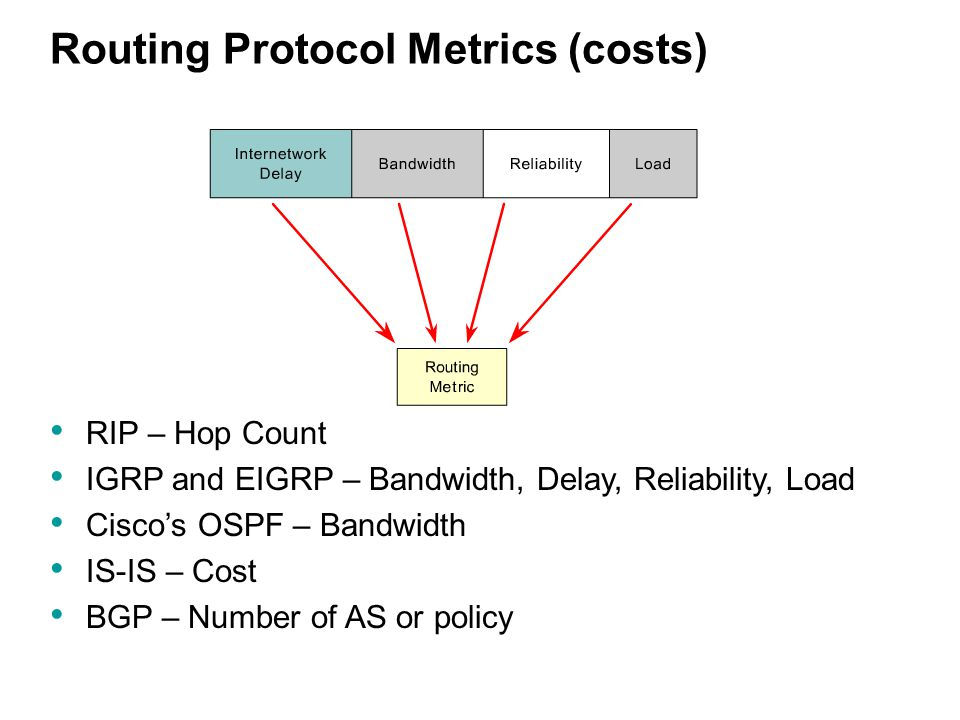 Routing Protocol Metrics (costs) RIP – Hop Count IGRP and EIGRP – Bandwidth, Delay, Reliability, Load Cisco's OSPF – Bandwidth IS-IS – Cost BGP – Number of AS or policy