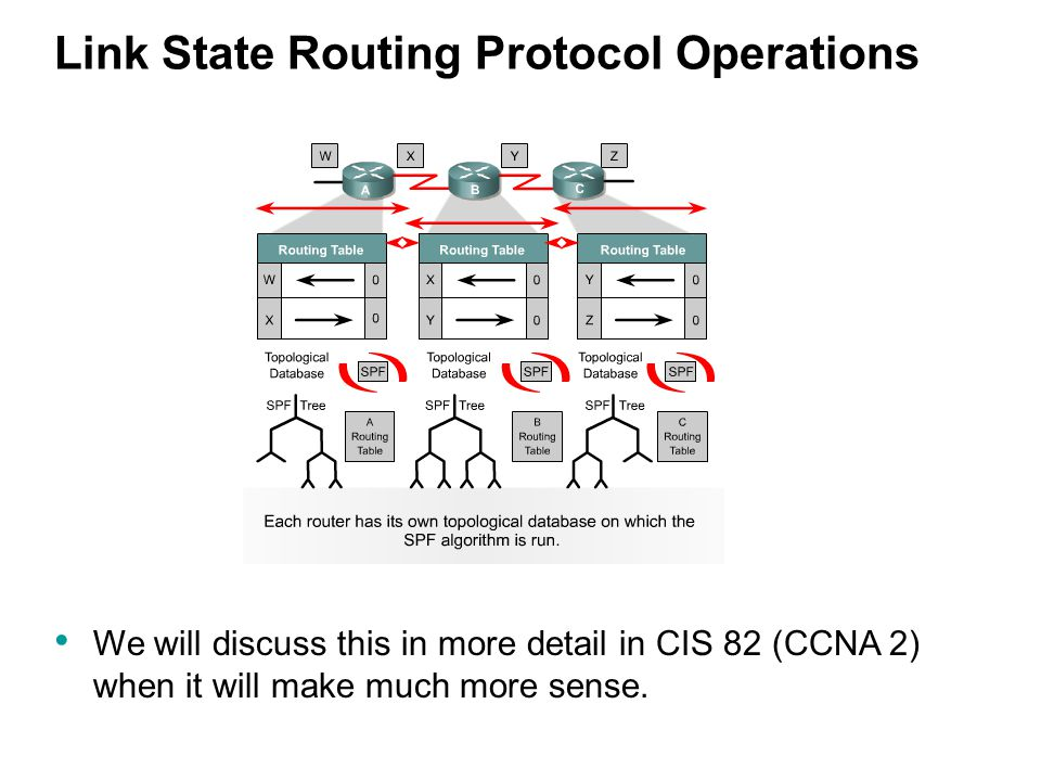 Link State Routing Protocol Operations We will discuss this in more detail in CIS 82 (CCNA 2) when it will make much more sense.