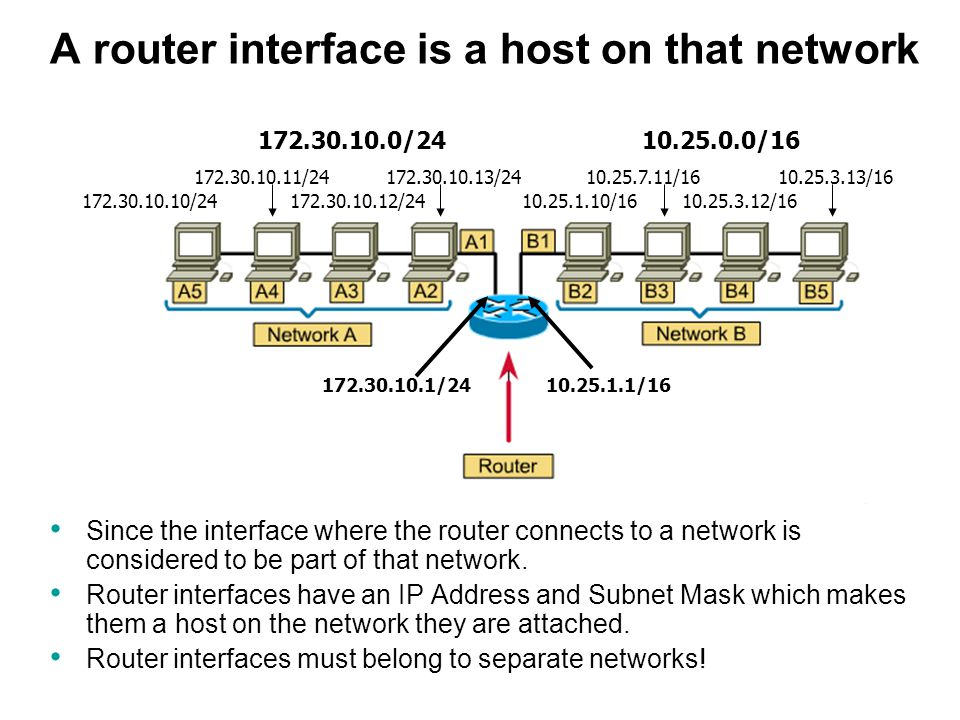 A router interface is a host on that network Since the interface where the router connects to a network is considered to be part of that network.