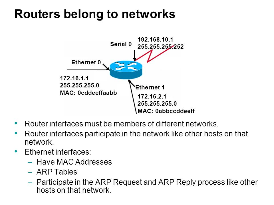 Routers belong to networks Router interfaces must be members of different networks.