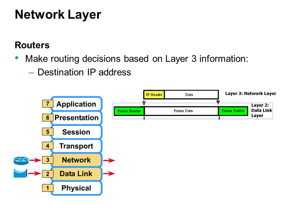 Network Layer Routers Make routing decisions based on Layer 3 information: –Destination IP address