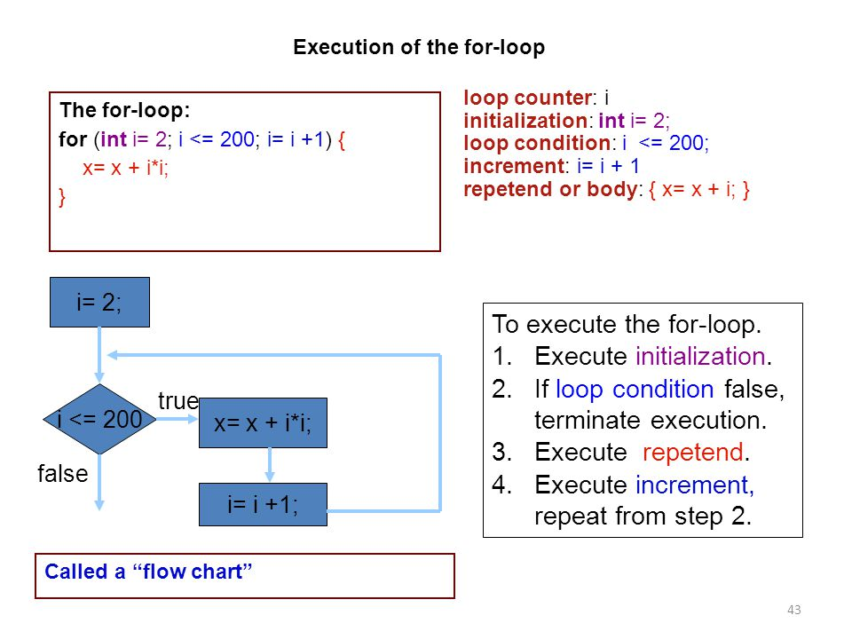 43 Execution of the for-loop The for-loop: for (int i= 2; i <= 200; i= i +1) { x= x + i*i; } loop counter: i initialization: int i= 2; loop condition:
