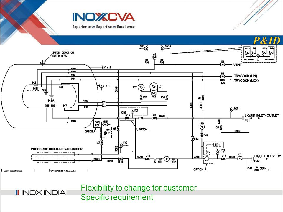 Flexibility to change for customer Specific requirement