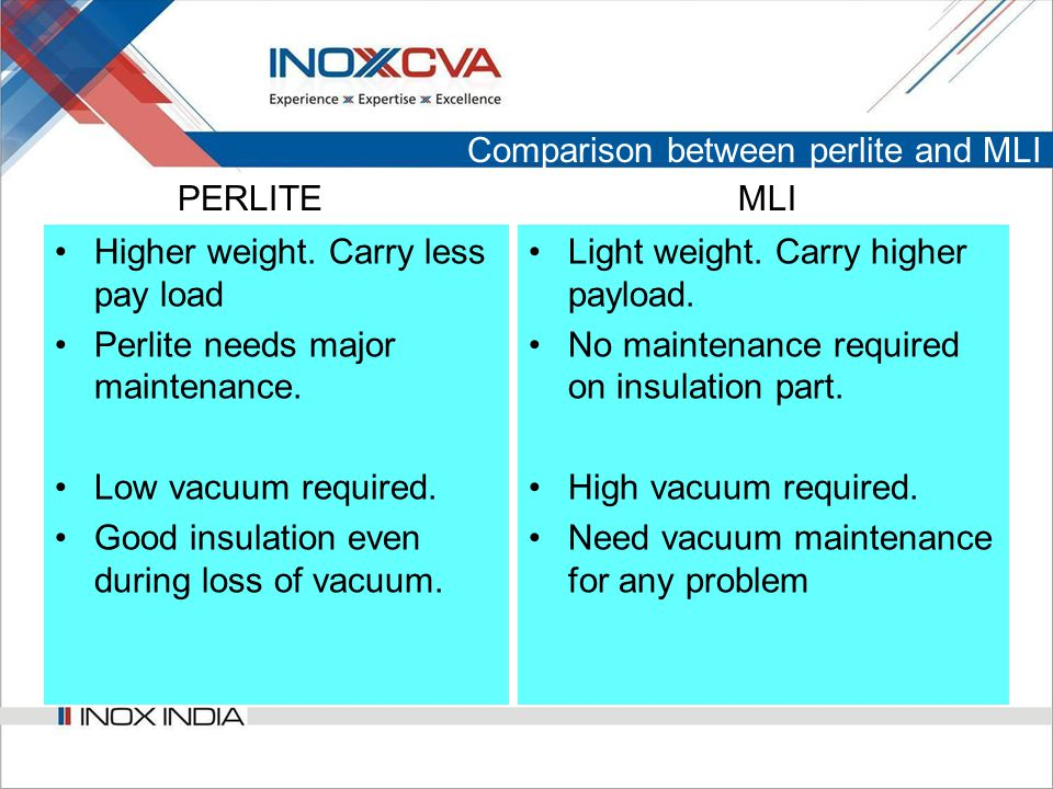Comparison between perlite and MLI Higher weight.