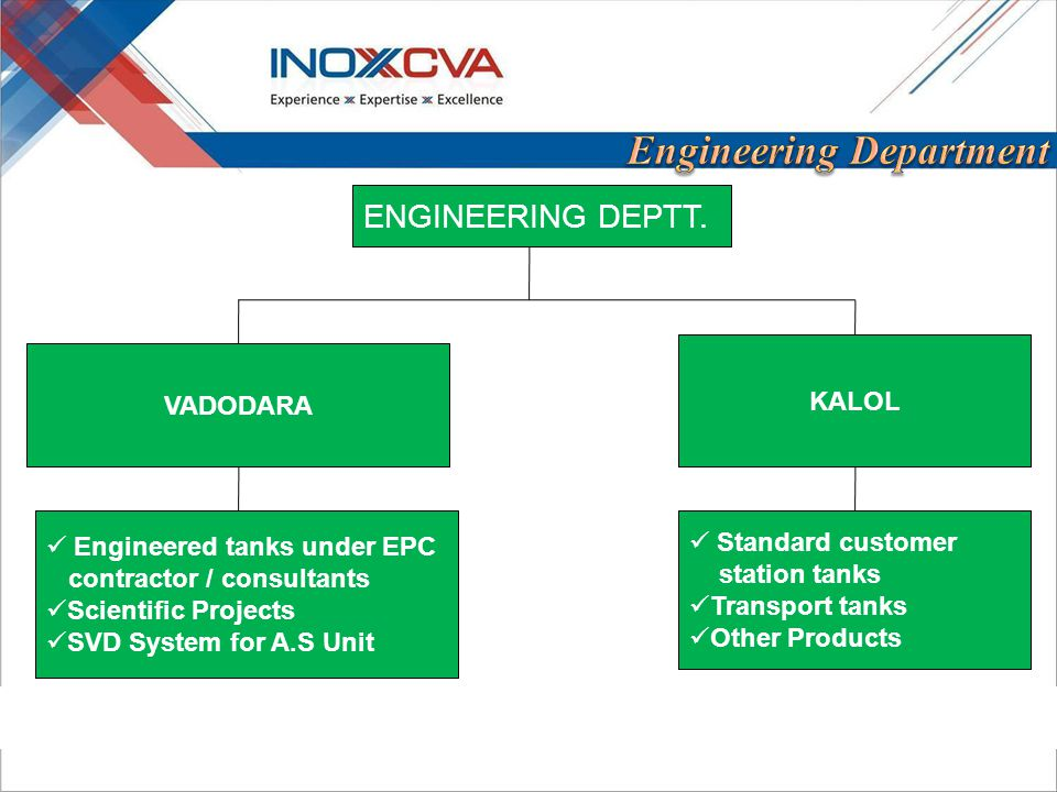ENGINEERING DEPTT. VADODARA KALOL Engineered tanks under EPC contractor / consultants Scientific Projects SVD System for A.S Unit Standard customer st