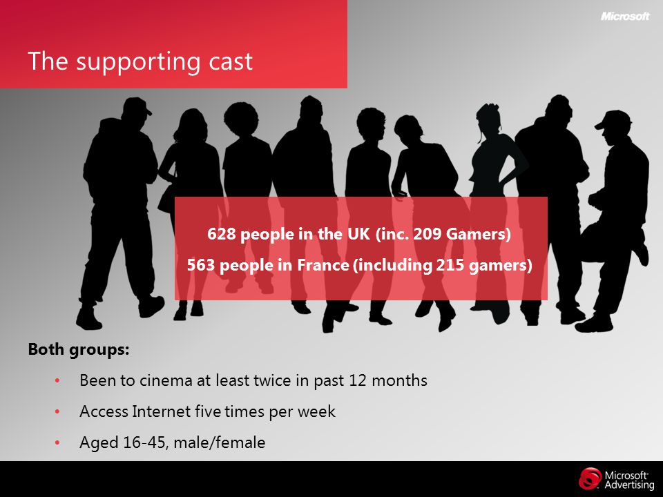 Both groups: Been to cinema at least twice in past 12 months Access Internet five times per week Aged 16-45, male/female The supporting cast 628 people in the UK (inc.