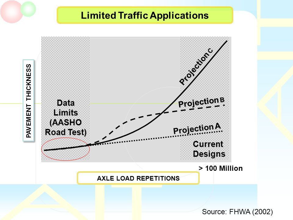 Limited Traffic Applications AXLE LOAD REPETITIONS PAVEMENT THICKNESS CurrentDesigns Projection A > 100 Million Projection B Projection C Projection B