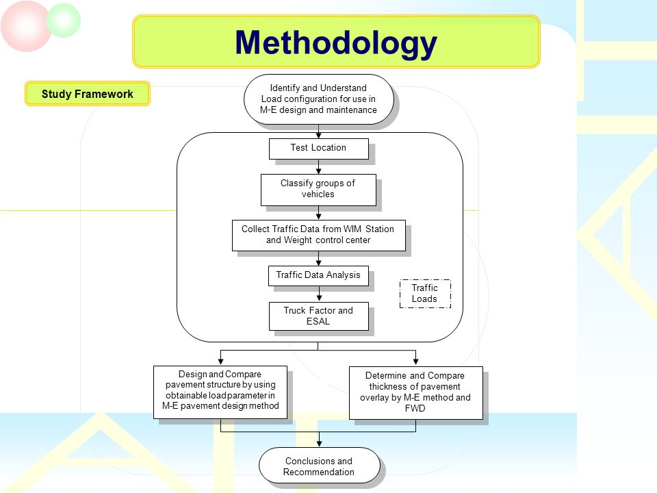 Methodology Study Framework Conclusions and Recommendation Collect Traffic Data from WIM Station and Weight control center Identify and Understand Loa
