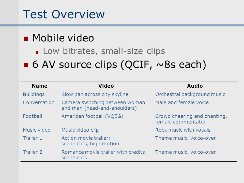 Test Overview Mobile video Low bitrates, small-size clips 6 AV source clips (QCIF, ~8s each) NameVideoAudio BuildingsSlow pan across city skylineOrche