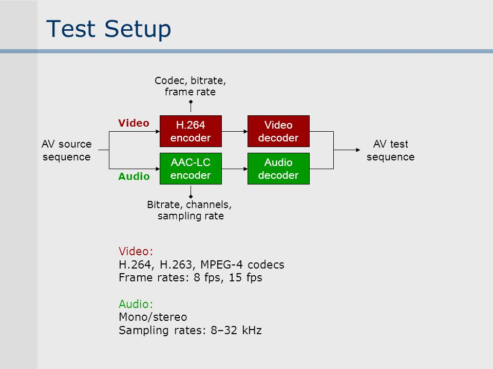 Test Setup H.264 encoder Video decoder AV source sequence Codec, bitrate, frame rate AAC-LC encoder Audio decoder AV test sequence Bitrate, channels,