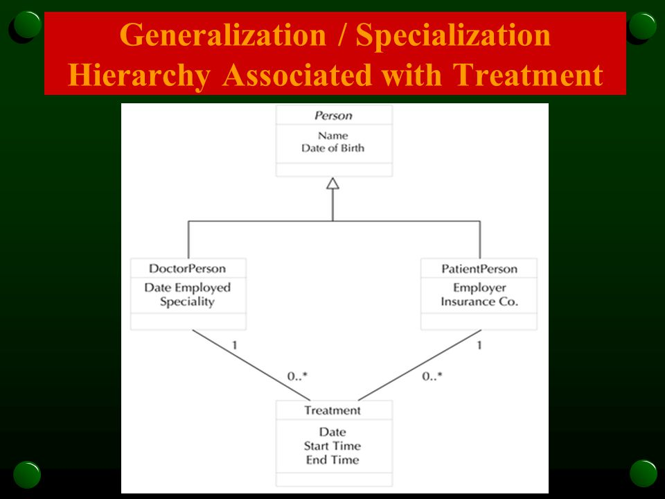 Generalization / Specialization Hierarchy Associated with Treatment