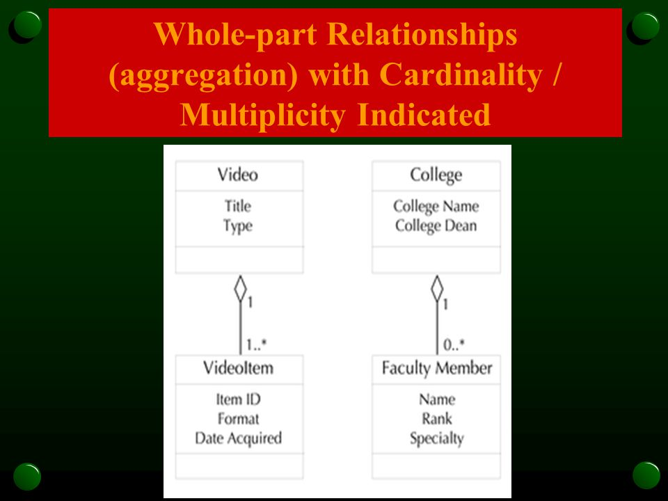 Whole-part Relationships (aggregation) with Cardinality / Multiplicity Indicated