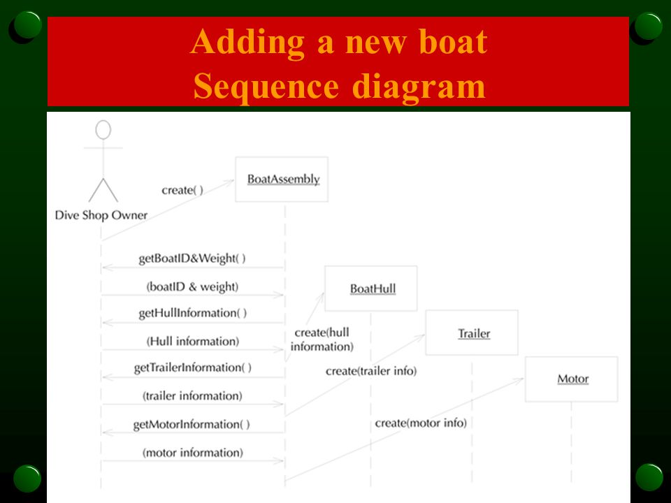 Adding a new boat Sequence diagram