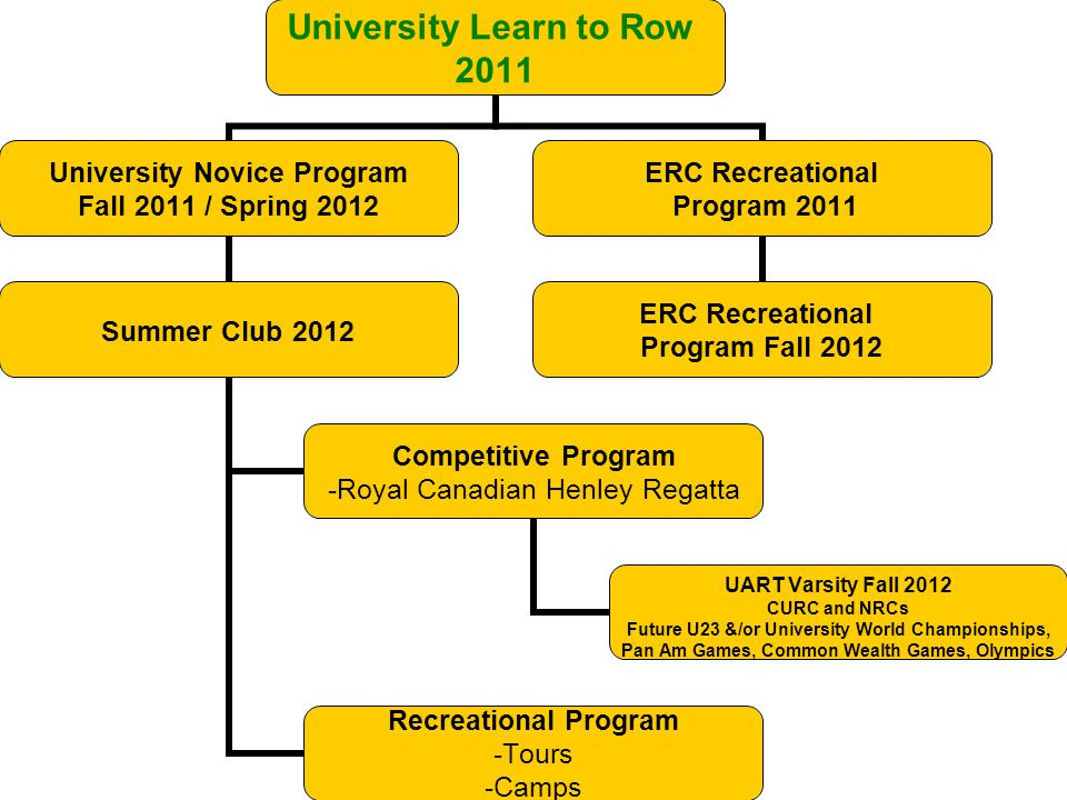 University Learn to Row 2011 University Novice Program Fall 2011 / Spring 2012 Summer Club 2012 Competitive Program -Royal Canadian Henley Regatta UAR