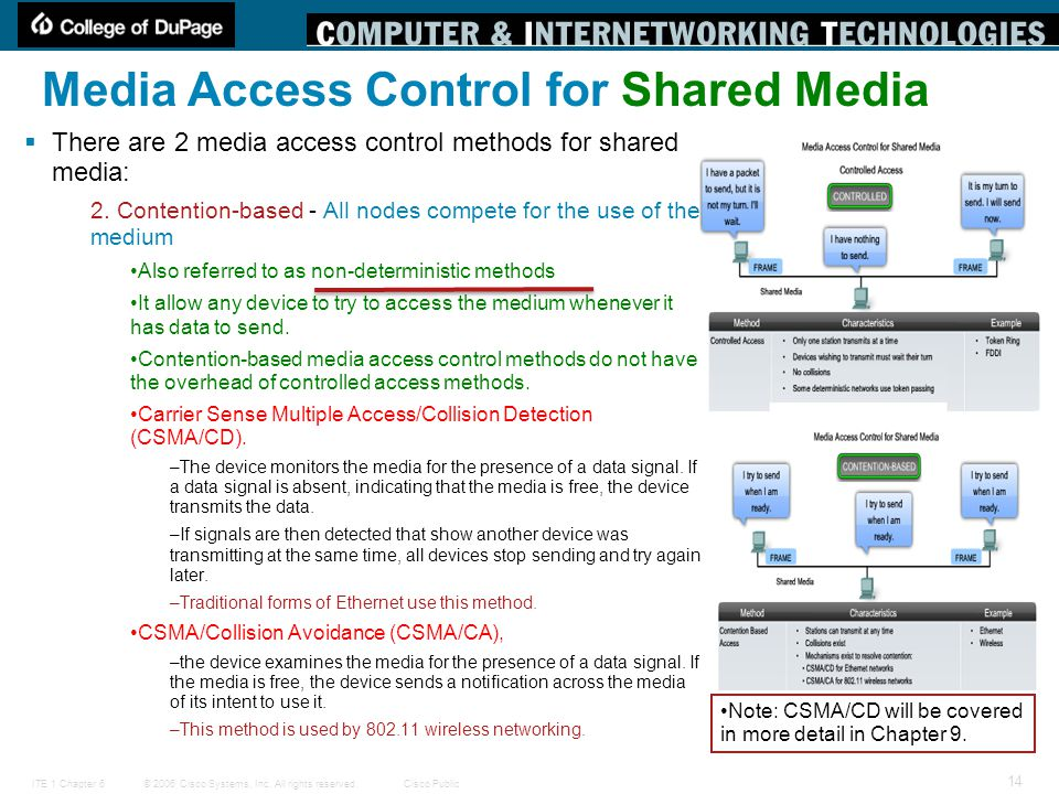 © 2006 Cisco Systems, Inc. All rights reserved.Cisco PublicITE 1 Chapter 6 14 Media Access Control for Shared Media  There are 2 media access control