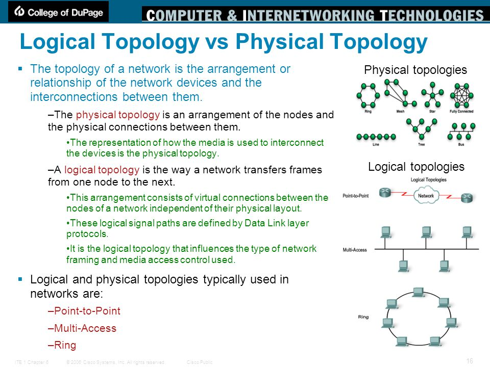 © 2006 Cisco Systems, Inc. All rights reserved.Cisco PublicITE 1 Chapter 6 16 Logical Topology vs Physical Topology  The topology of a network is the