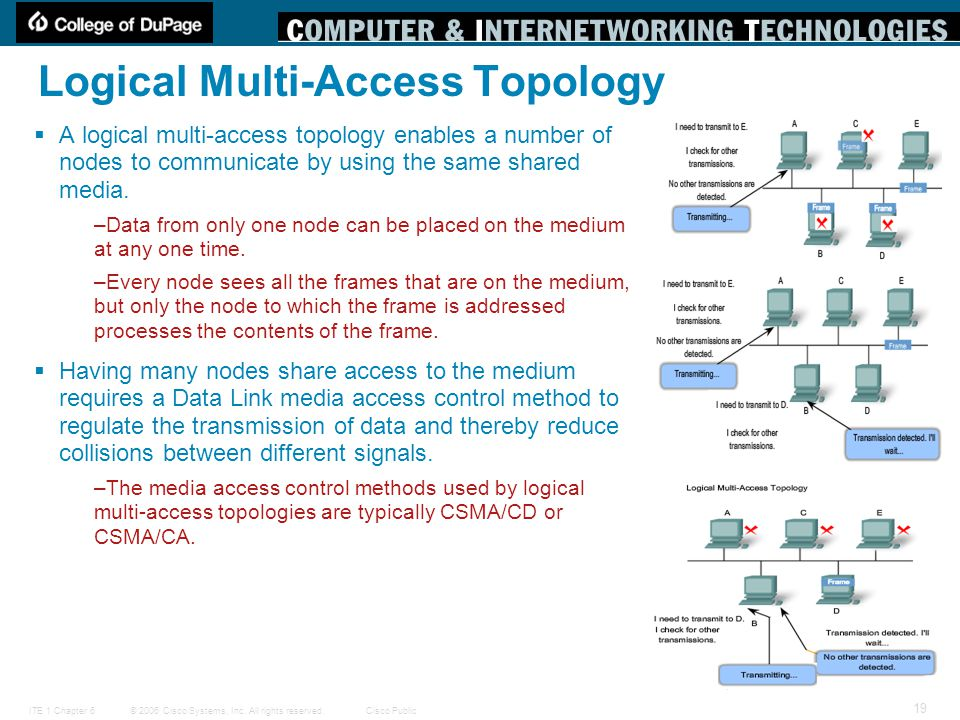 © 2006 Cisco Systems, Inc. All rights reserved.Cisco PublicITE 1 Chapter 6 19 Logical Multi-Access Topology  A logical multi-access topology enables