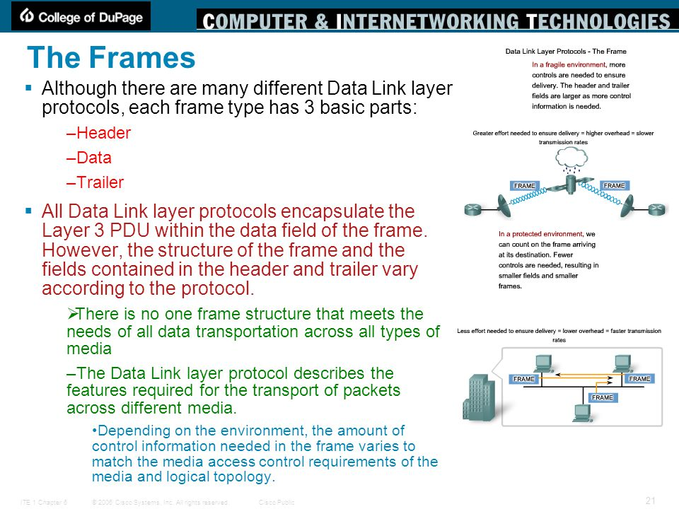 © 2006 Cisco Systems, Inc. All rights reserved.Cisco PublicITE 1 Chapter 6 21 The Frames  Although there are many different Data Link layer protocols