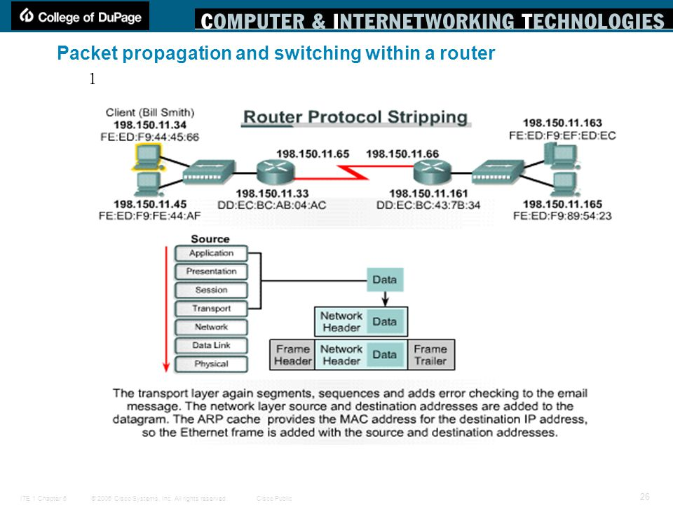 © 2006 Cisco Systems, Inc. All rights reserved.Cisco PublicITE 1 Chapter 6 26 Packet propagation and switching within a router 1
